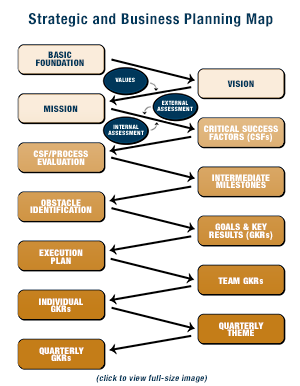 Strategic and Business Planning Map