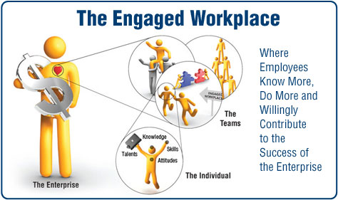 The Engaged Workplace